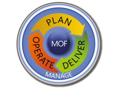 What's your ITIL IQ™? Meet MOF