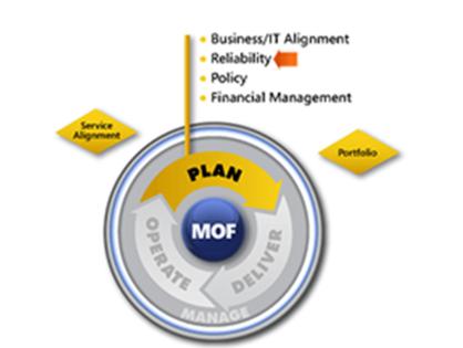 MOF Reliability SMF