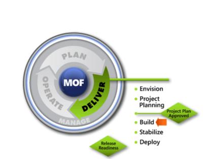 MOF Build SMF
