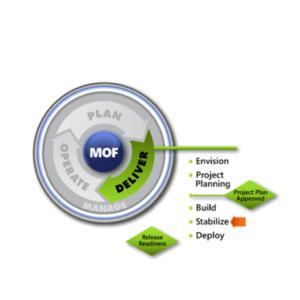 MOF-Stabilise-SMF