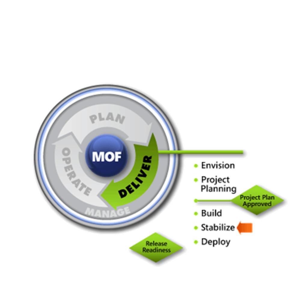 MOF Stabilise SMF
