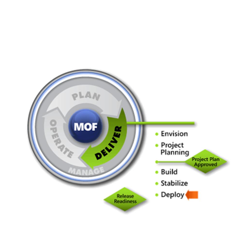 MOF Deploy SMF