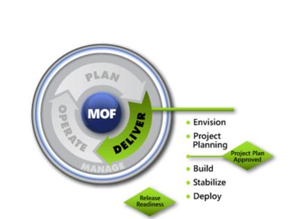 MOF Deliver Phase