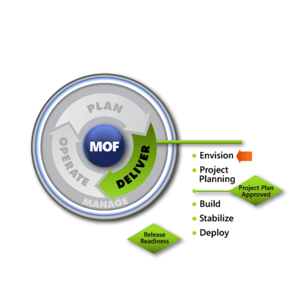 MOF Envision SMF
