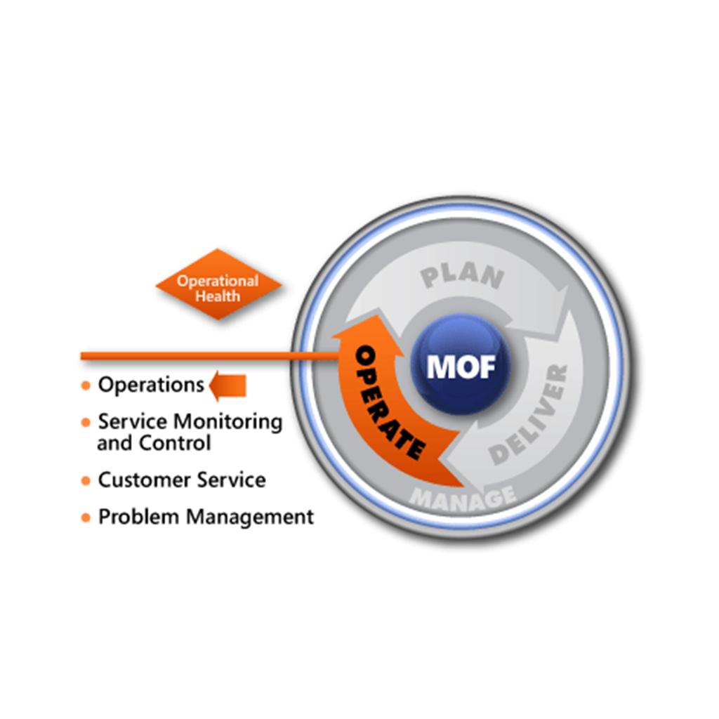 MOF Operations SMF