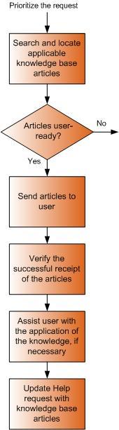 Resolve an information request