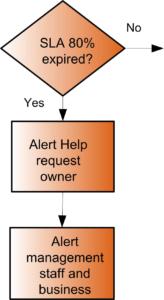 SLA-Monitoring-and-Metrics