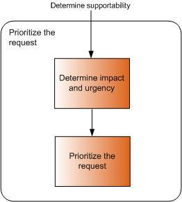Prioritise the request