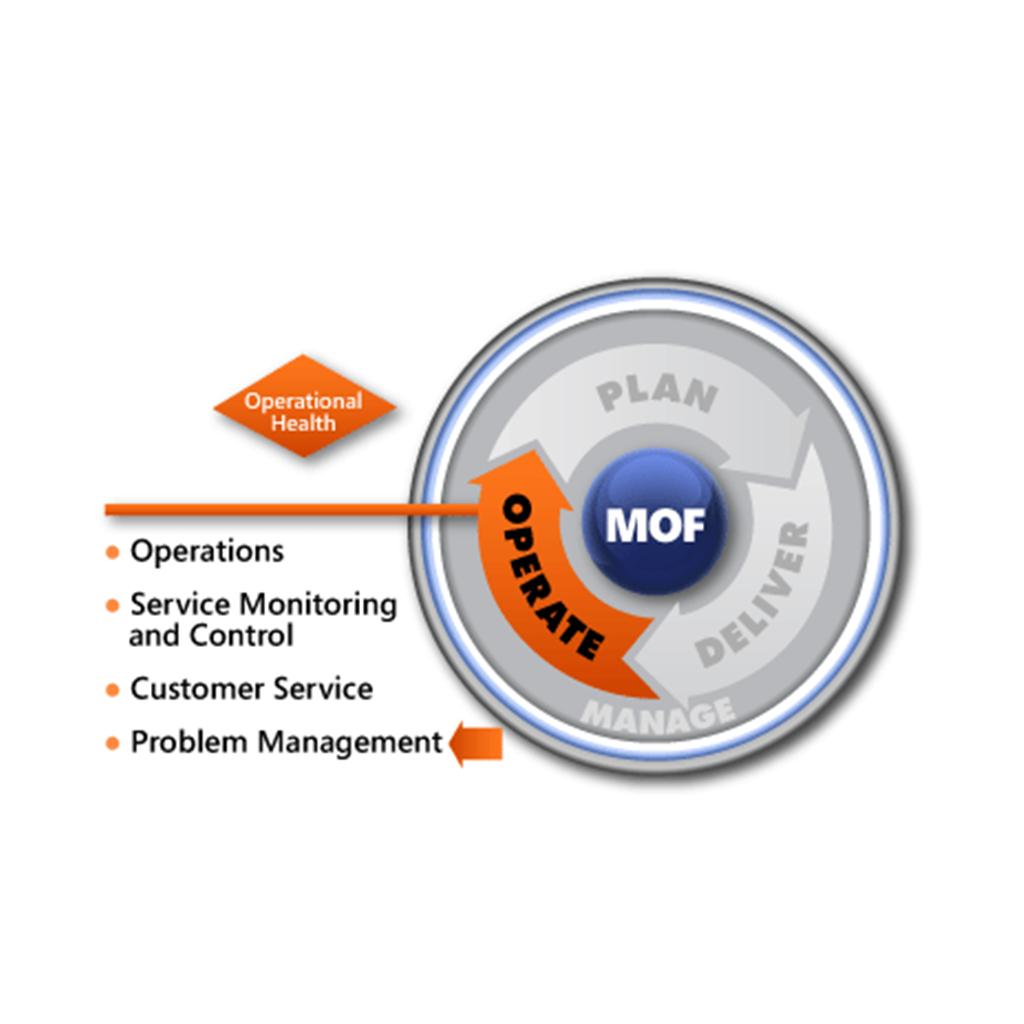 MOF Problem Management SMF