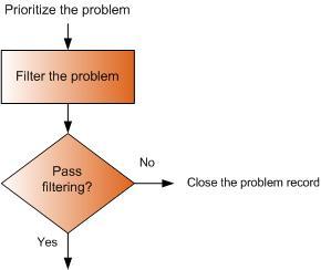 Filter-the-problem