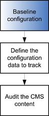 Baseline-the-configuration